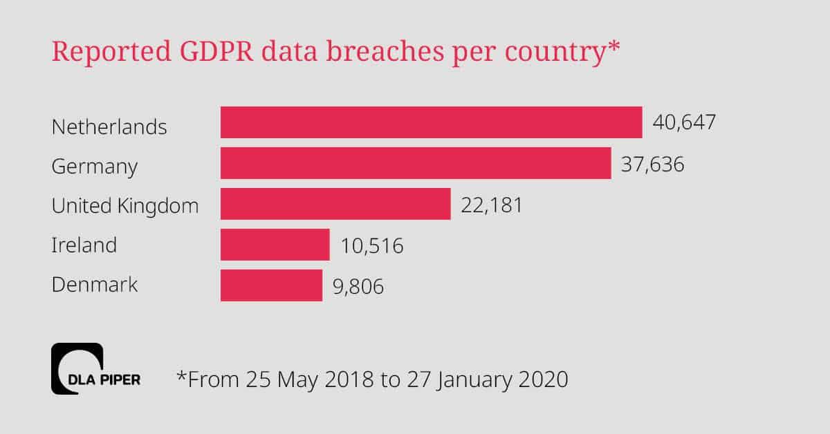Data Breach GDPR