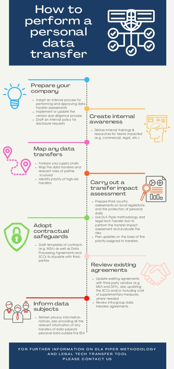 infographic personal data transfer