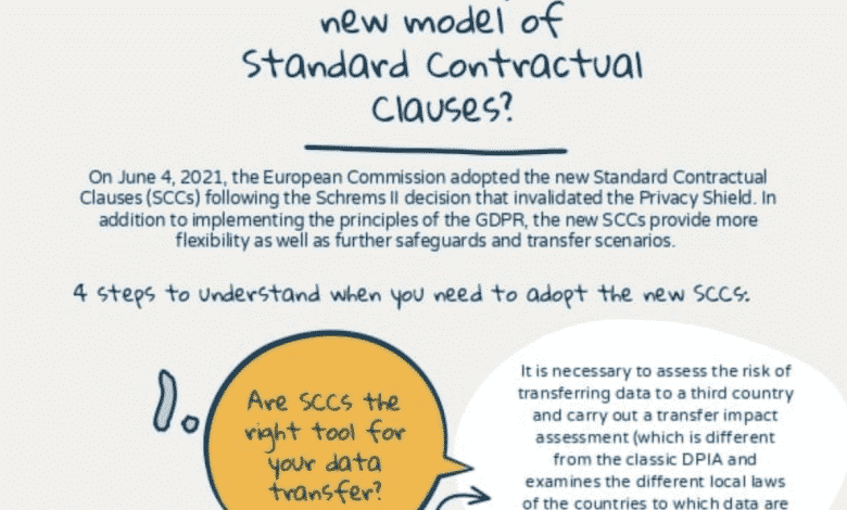 infographic standard contractual clauses